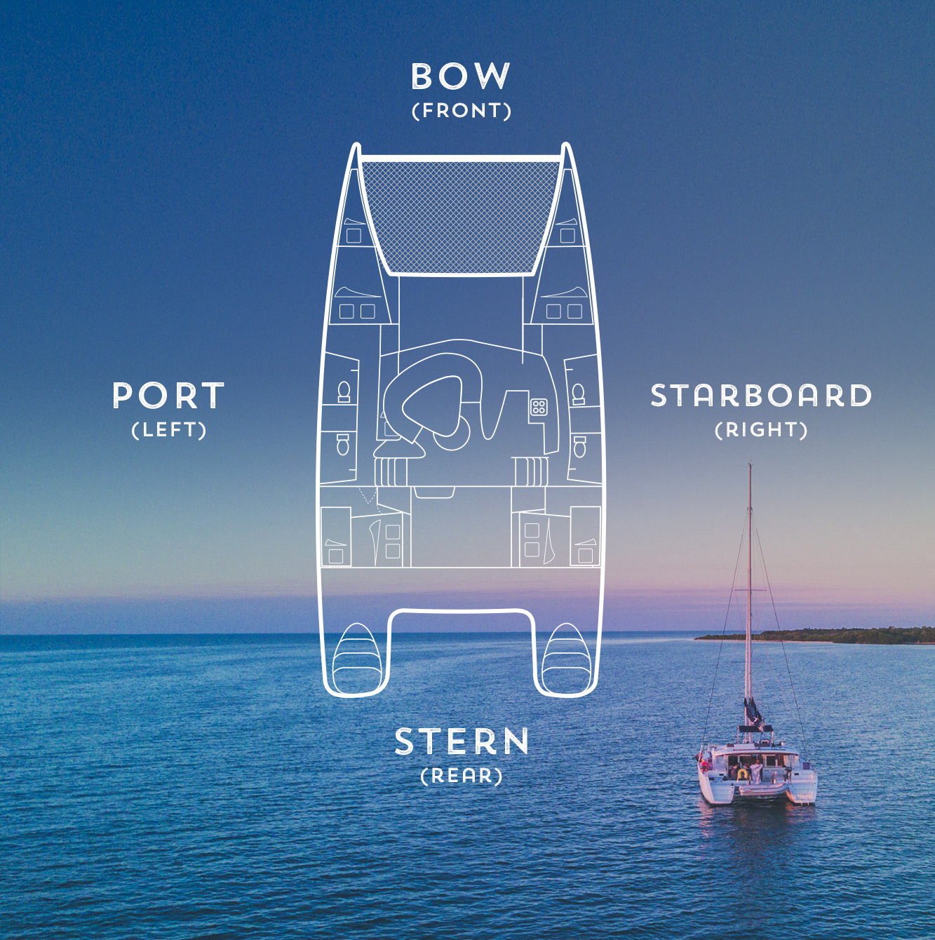 Essential boat terminology